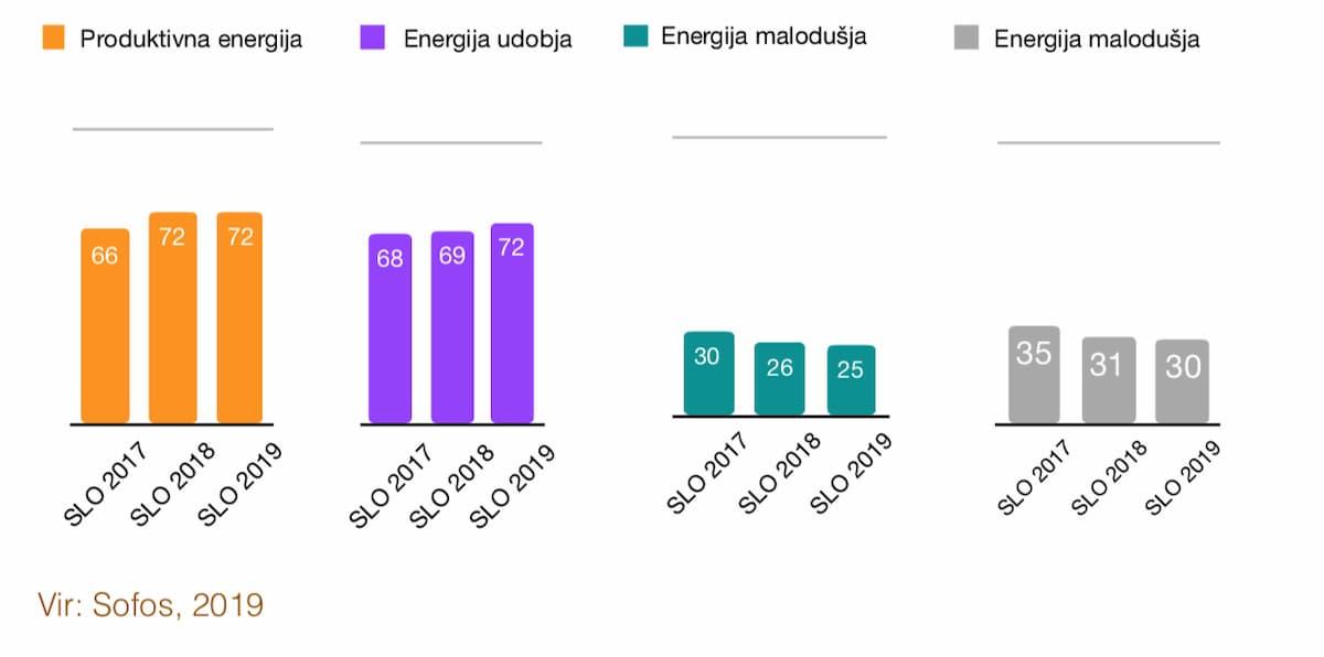 Lestvice organizacijske energije 2017, 2018, 2019