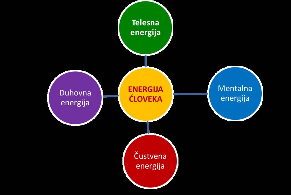 Viri energije